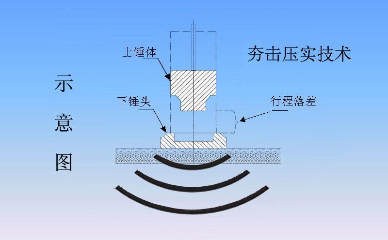 液压夯实机工作原理